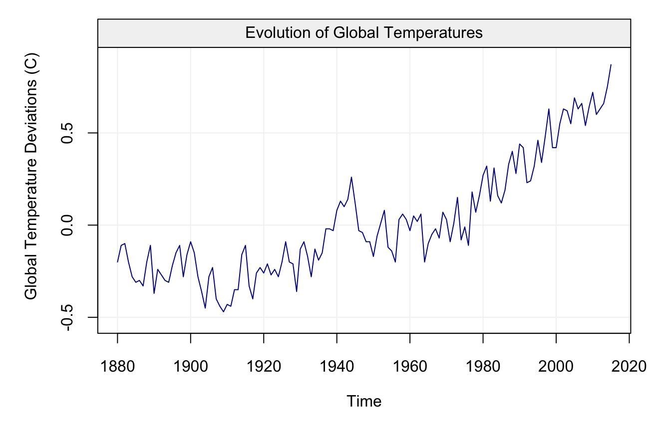 Freq 1 Unit_ts C Name_ts Global Temperature Deviations Data_name Evolution Of Global Temperatures Plot Time Series Plot Globtemp